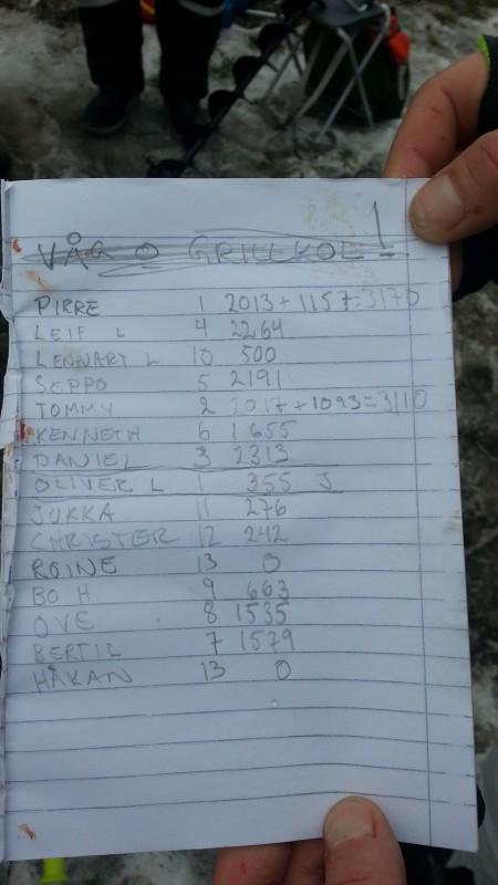 resultatlistan från km2